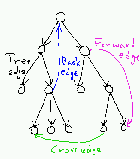This Classification Of The Non Tree Edges Can Be Used To Derive Several  Useful Properties Of The Graph; For Example, We Will Show In A Moment That  A Graph ...